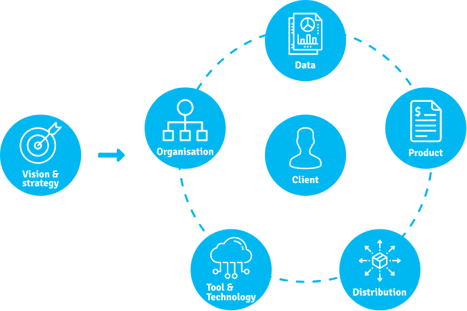 Consulting solution Omnichannel tool